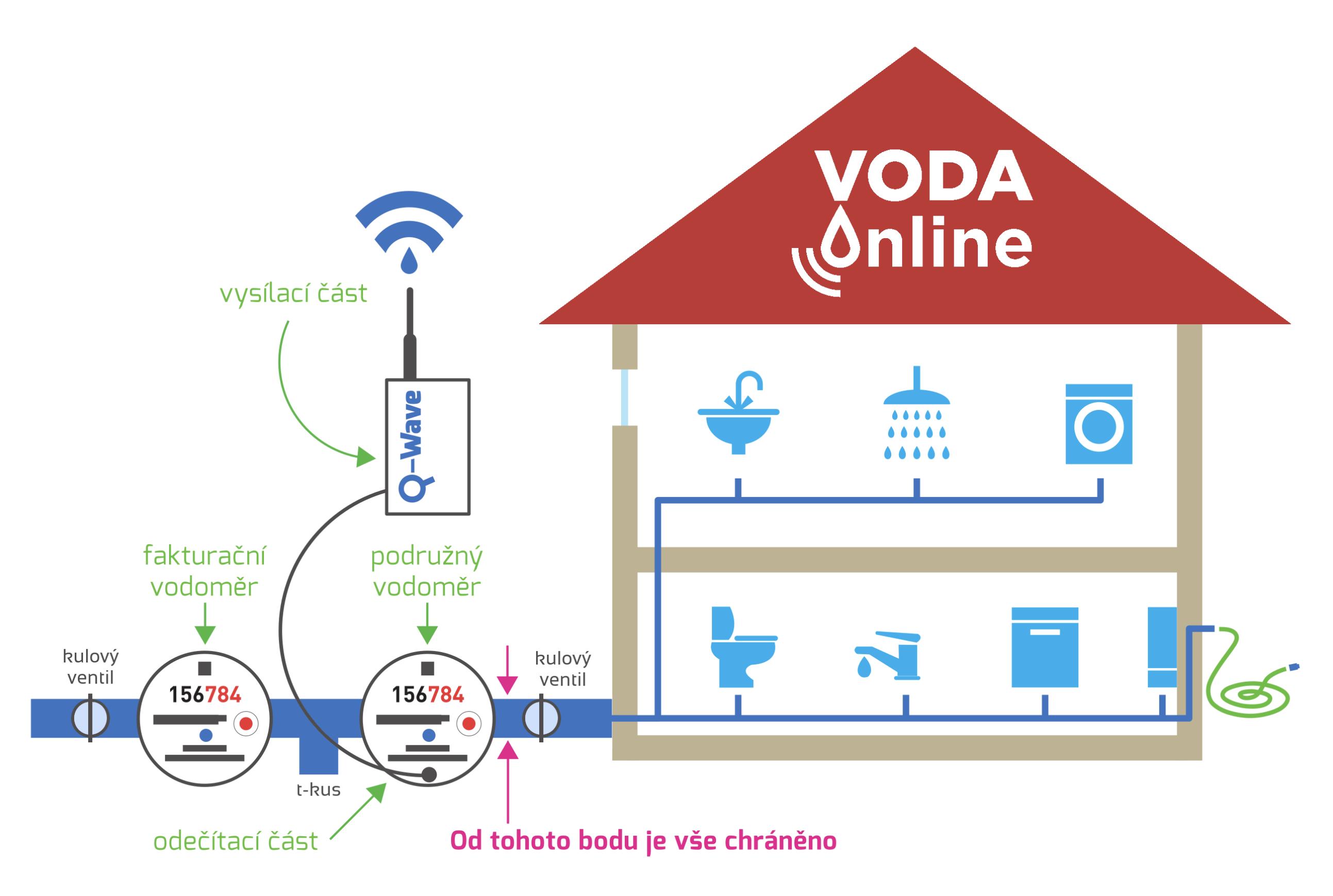 Voda online 1