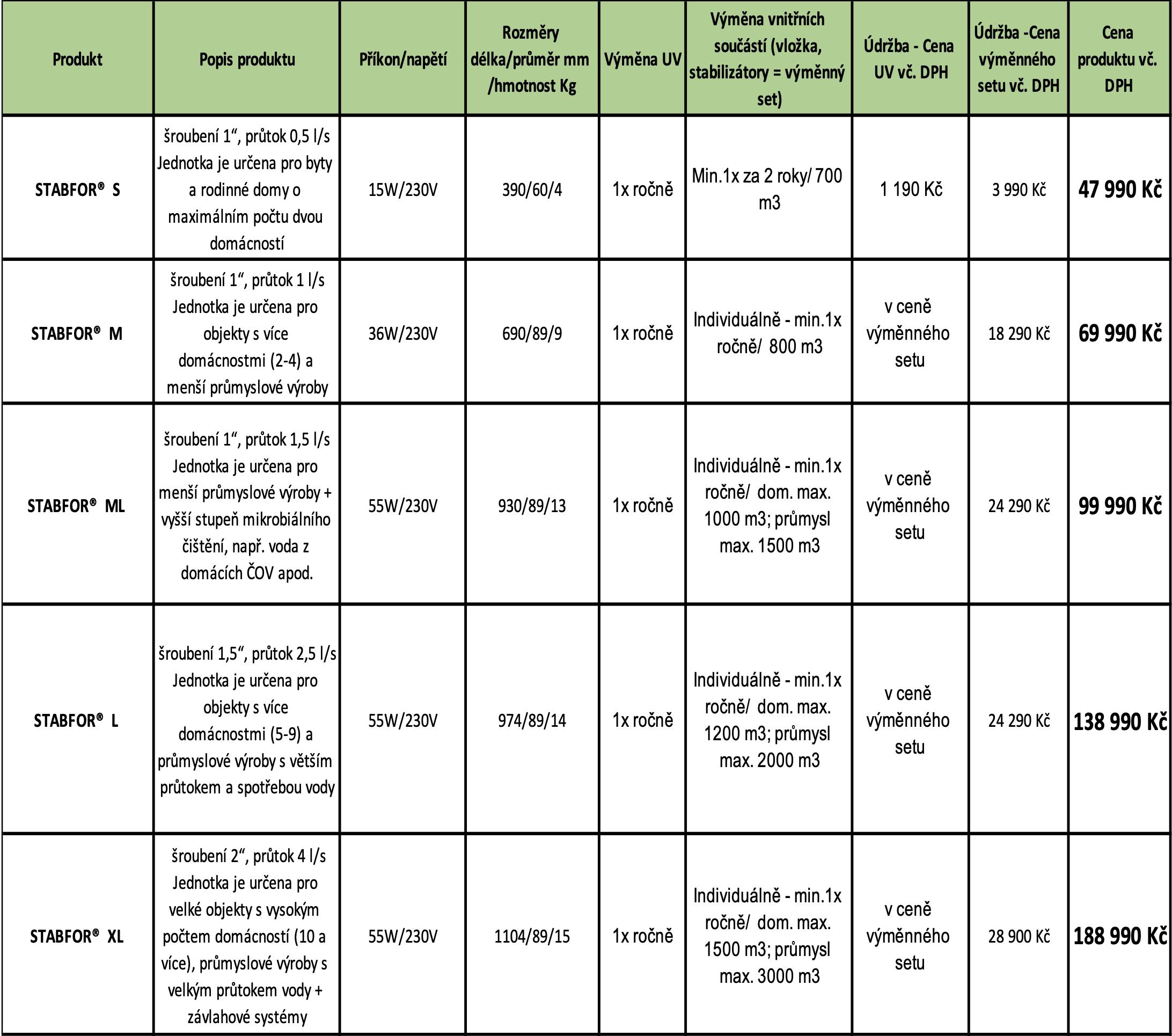 Specifikace produktů a ceník 1