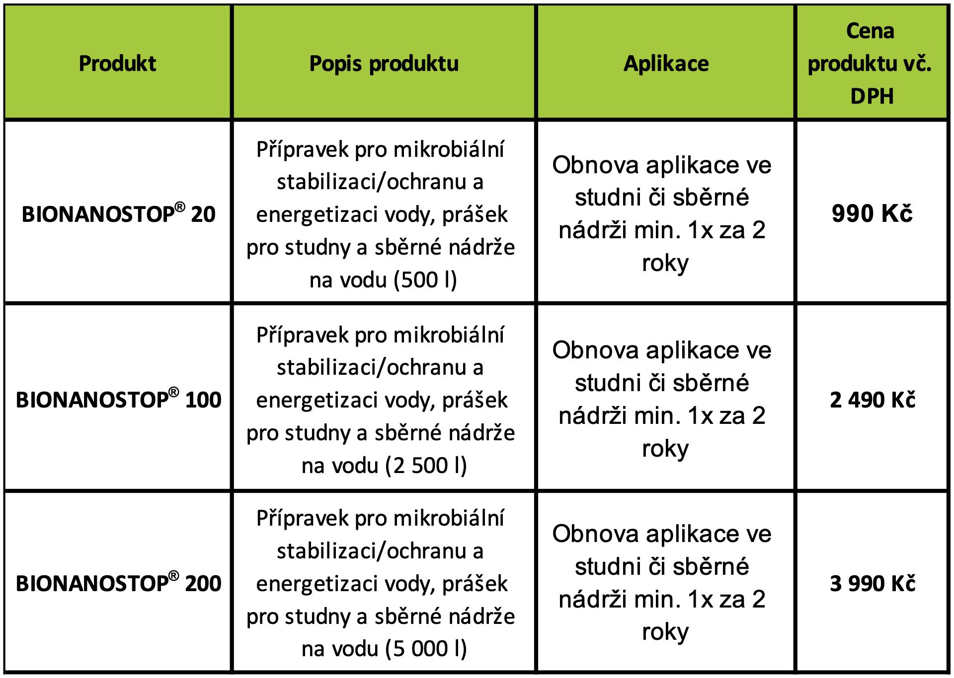 Specifikace produktů a ceník 2
